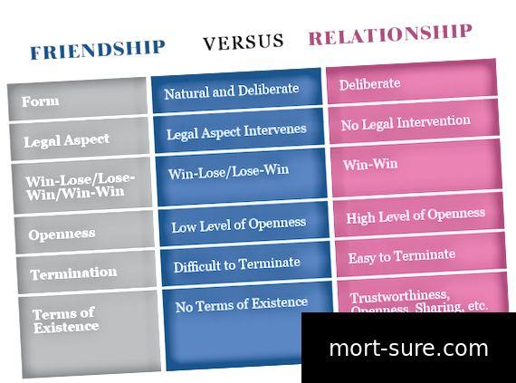 الفرق بين الصداقة والعلاقة