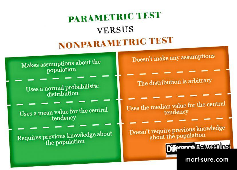 Parameetriline test VERSUS mitteparameetriline test