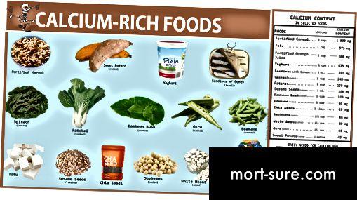 D-vitamiini ja kaltsiumi-1 erinevus