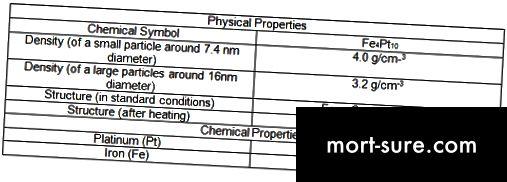 الفرق بين الخواص الفيزيائية والكيميائية