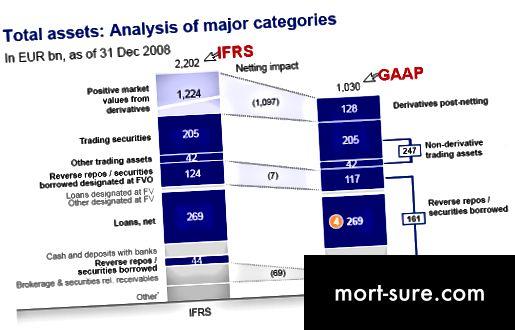 Erinevused IFRSi ja USA üldtunnustatud raamatupidamistava vahel