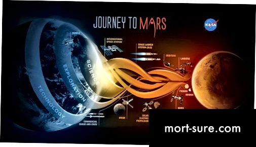 Forskel mellem rumfartsrejse i den kolde krig og moderne rumrejse-1