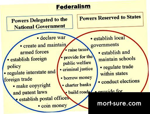 الفرق بين الحكومة الفدرالية والحكومة الوطنية