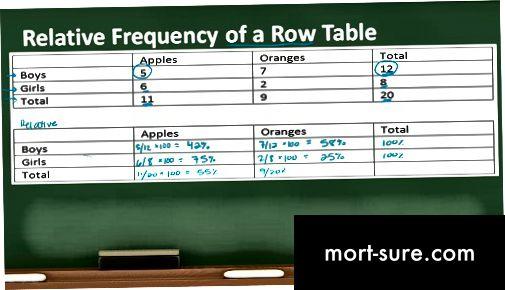 Разлика между честотата и относителната честота-1
