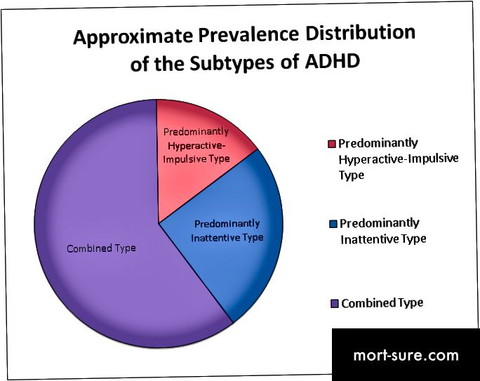 Approximate_Prevalence_Distribution_of_the_Subtypes_of_ADHD
