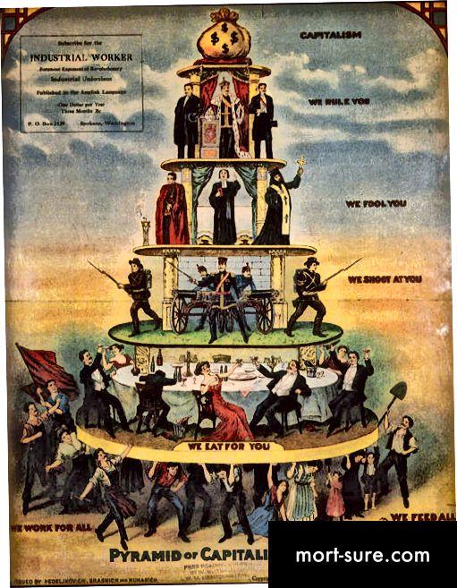 Розніца паміж капіталізмам і феадалізмам