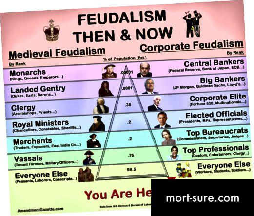 Розніца паміж капіталізмам і феадалізмам-1