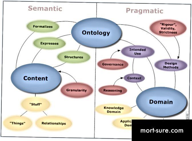 ontoloogia-mõõtmed-kaart_20070423b