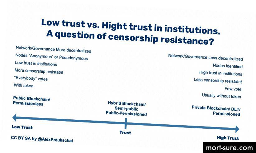 Nizko zaupanje v primerjavi z visokim zaupanjem v institucije za vernike Blockchain in DLT