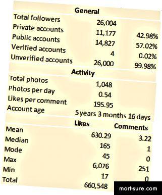 vtipné skutočné dátumové údaje profilov Najlepšie datovania mieste nájsť Cougars