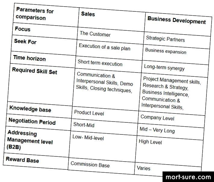 Таблица, обясняваща разликите между ролите на мениджърите по продажбите и бизнеса