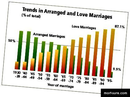 Τάσεις στη ρύθμιση και την αγάπη του γάμου
