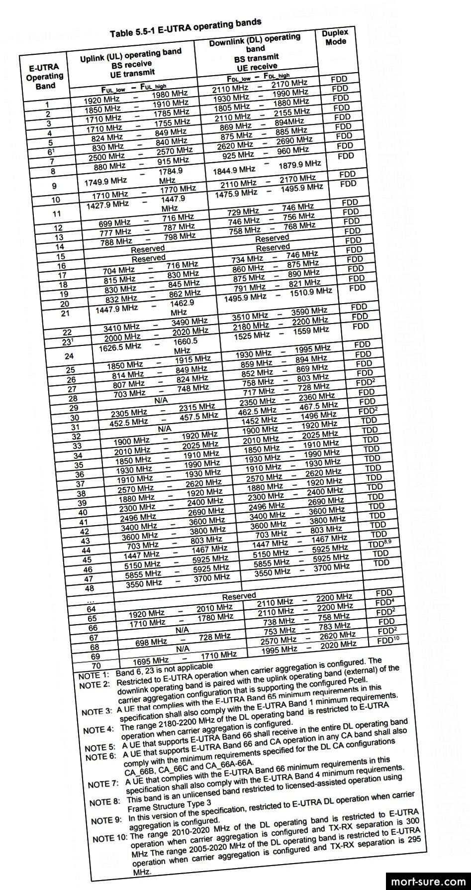 الجدول 5.5-1 في المواصفة 3GPP TS 36.101