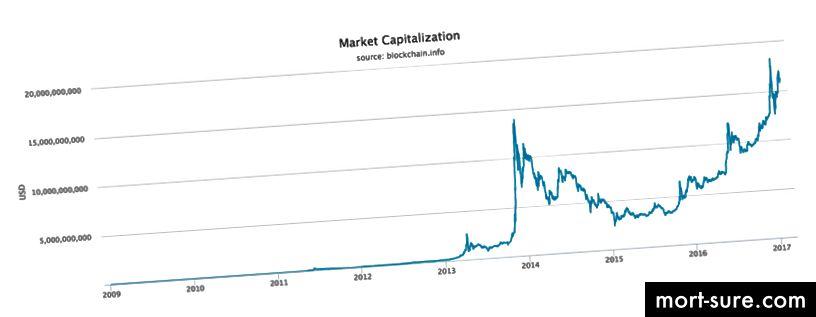 Еволюция на пазарната капитализация на биткойн