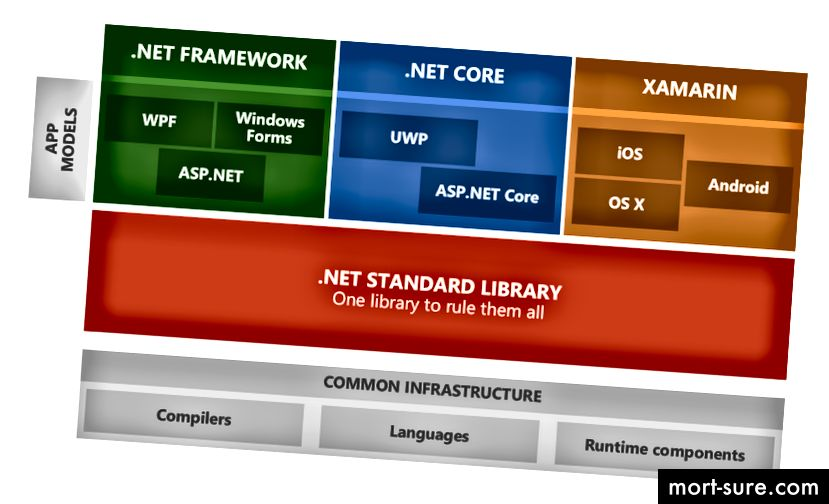 microsoft .net standard
