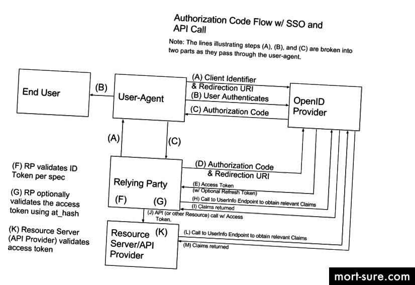 Поток на авторизационен код с SSO & API Call (response_type = code)