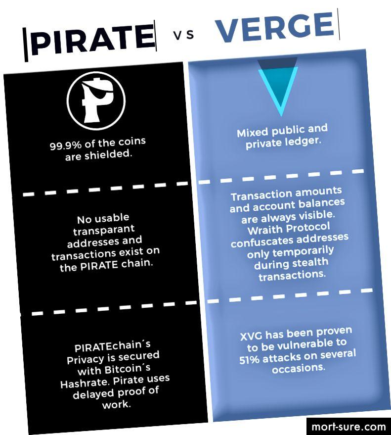 PIRATE ja Verge tehnilise võrdluse põhipunktid