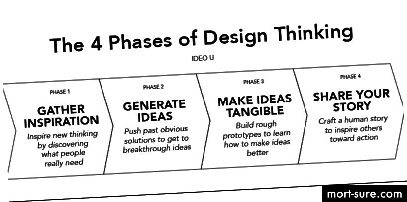 Sumber: http://somurich.com/design/design-thinking-ideo-u.php