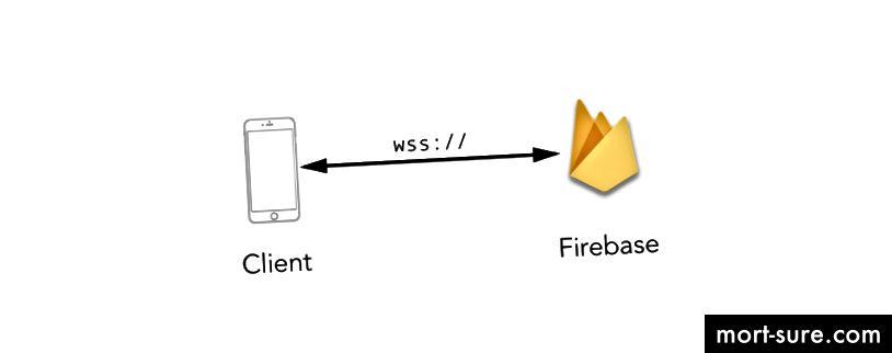 Вкусна магьосница на Websocket