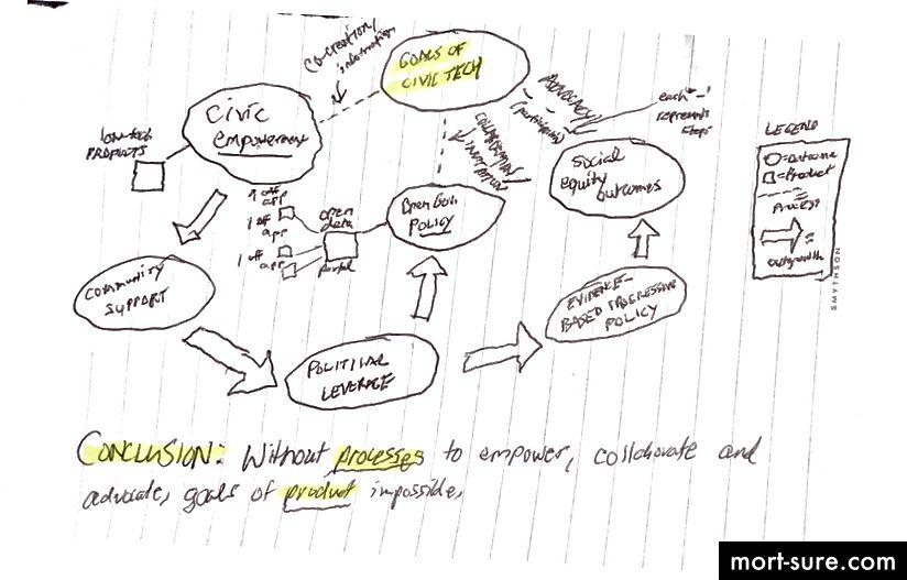 """Meie kujuteldav voog sellest, kuidas """"protsessikeskne"""" kodanikutehnoloogia välja näeb (nagu on kuvatud veel ühes minu halvasti visandatud, peaaegu koomiliselt kohutavas diagrammis)."""