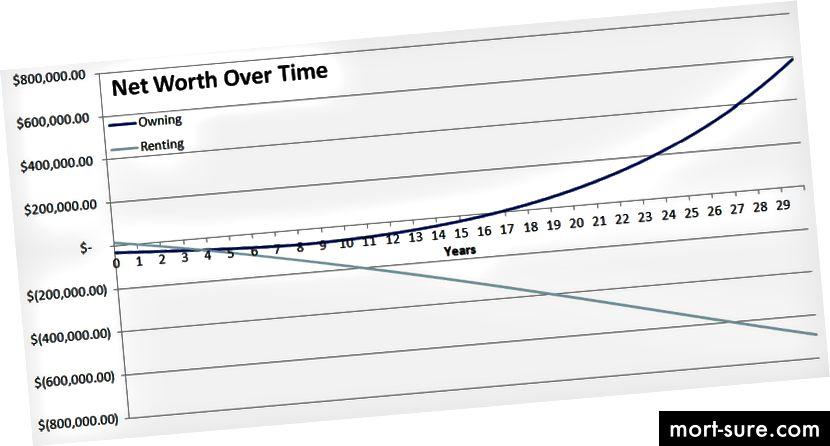10 000 dollarise sissemaksega ja 30-aastase fikseeritud intressiga laenuga 4,25% tavalises 4 magamistoaga kodus. Investeeringud kasvavad 9% aastas.