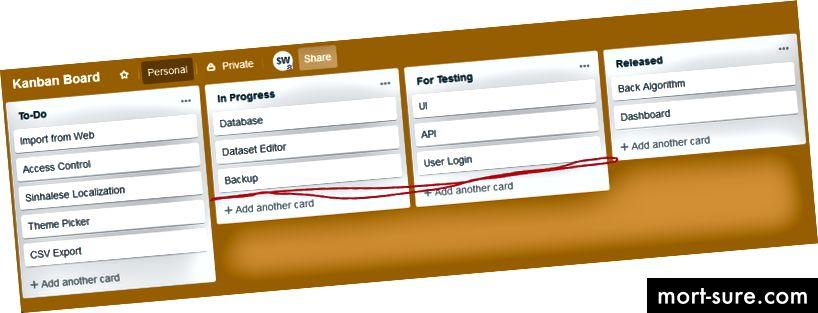 Пример за дъска на Kanban; подобно на Scrum Board, но забележете нивото на WIP, обозначено с червено!