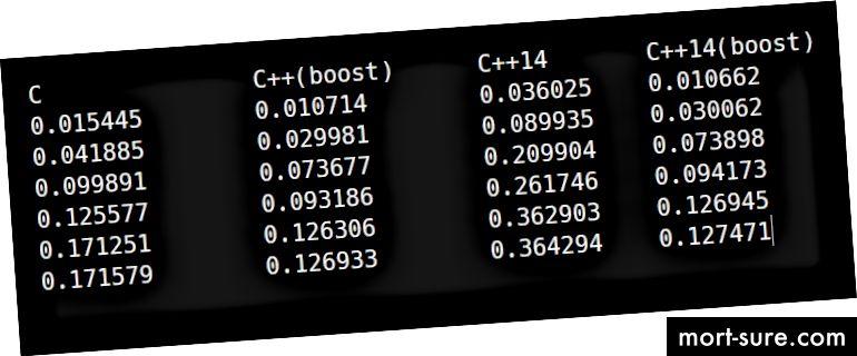 G ++ 5.4.0 istifadə edərək Q2-nin işləmə müddəti