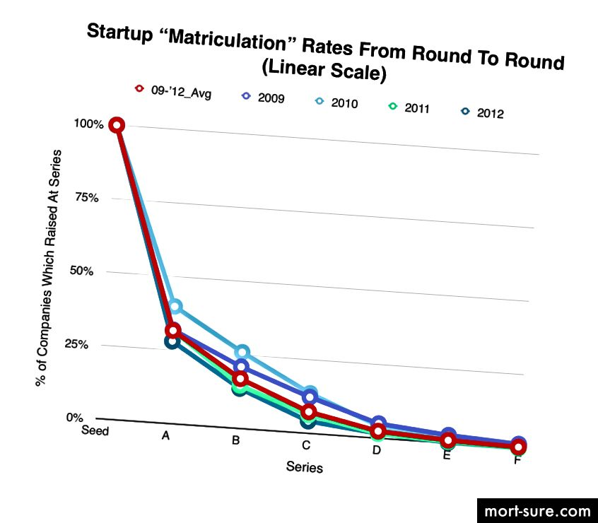 Manba: https://mattermark.com/startup-graduation-rate-surprisingly-low/