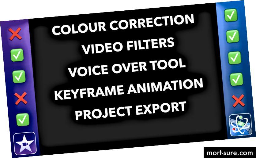 LumaFusion печели отново, освен когато става въпрос за експортиране на вашия проект.