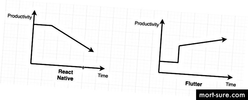 Tootlikkuse võrdlused
