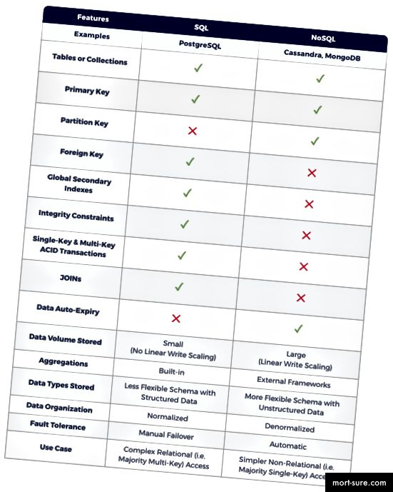 SQL vs NoSQL - peamised andmete modelleerimise erinevused