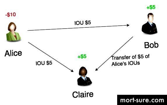 Bob on tasunud oma võla Claire'iga ja nüüd võlgneb Alice 5 dollarit nii Claire'ile kui ka Bobile