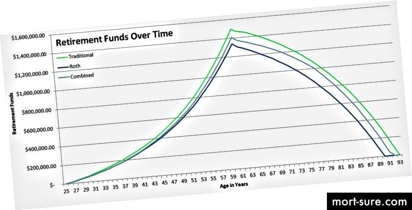 Ако приемем 6% възвръщаемост на инвестициите