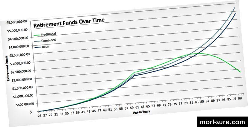 Ако приемем 7% възвръщаемост на инвестициите