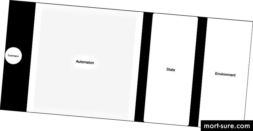 Фигура 2. Структурна диаграма, подчертаваща участниците в модела на изчислението на държавната машина