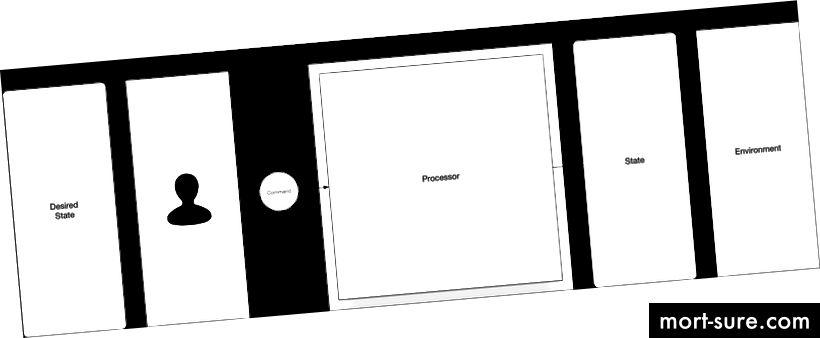 Фигура 3. Императивни системи