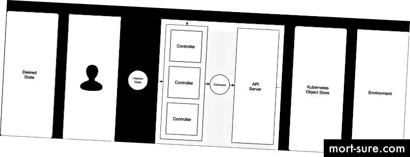 Фигура 5. Кубернети като декларативна система