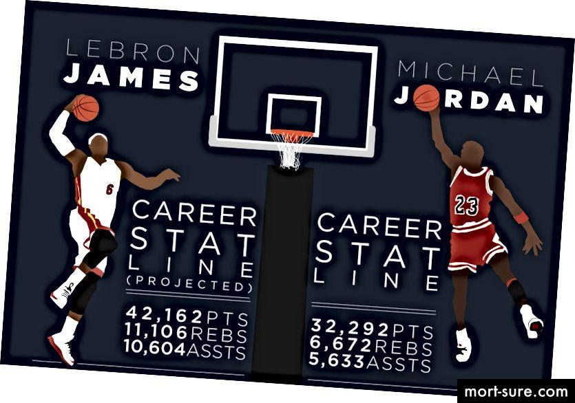 http://allaboutcelebrities101.blogspot.com/2015/10/lebron-vs-jordan-who-is-better-athlete.html