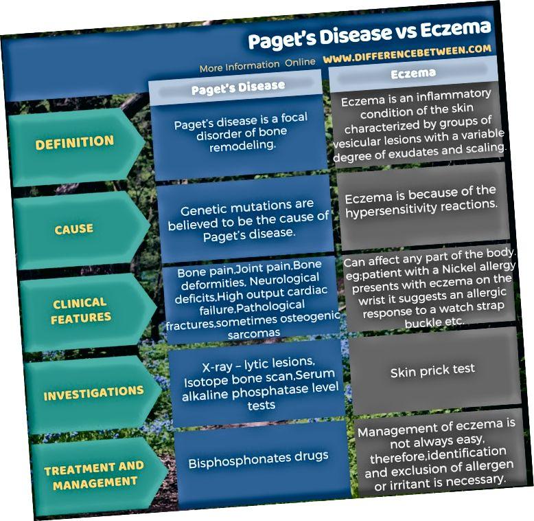 الفرق بين مرض باجيت والأكزيما في شكل جدول