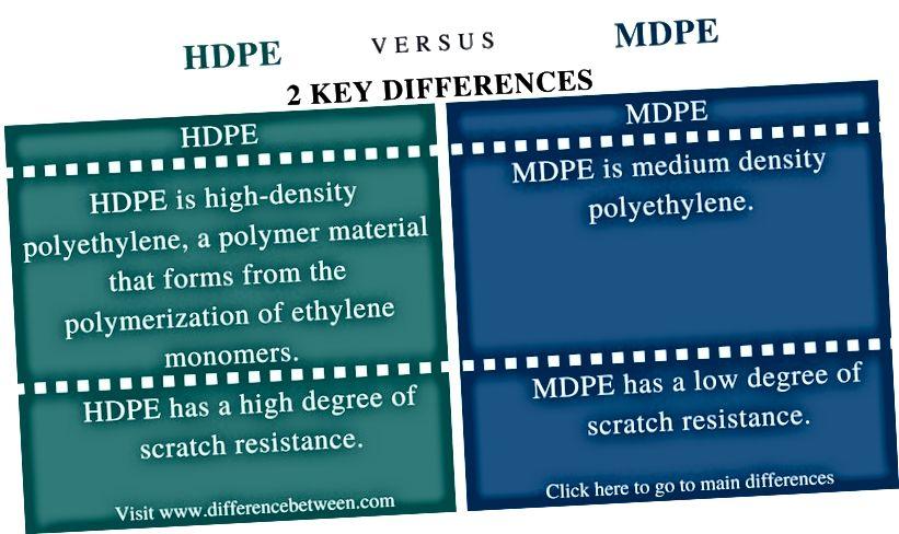 Տարբերությունը HDPE- ի և MDPE- ի միջև - Համեմատության ամփոփում