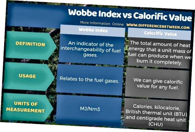 Разлика между индекса на Wobbe и калоричната стойност в таблична форма