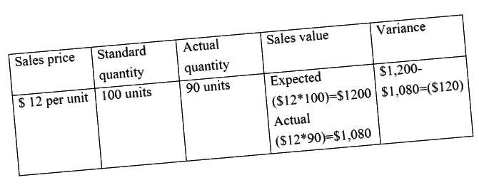 Unterschied zwischen tatsächlichen Kosten und Standardkosten - 3