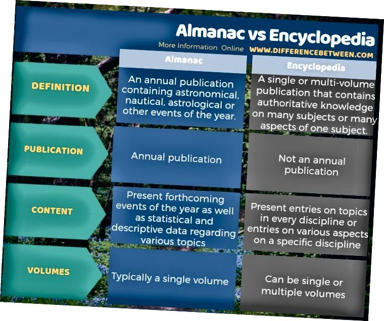 Unterschied zwischen Almanach und Enzyklopädie in Tabellenform