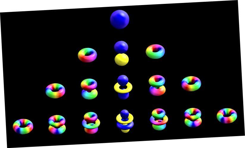 الفرق بين عدد الكم المغناطيسي ورقم الكم الدوران