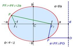 Différence entre ellipse et ovale