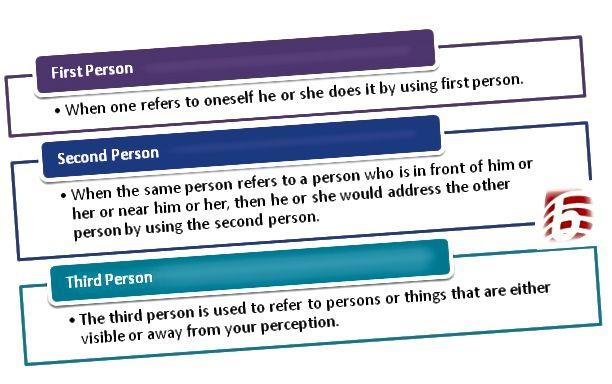 الفرق بين الشخص الأول والشخص الثاني والشخص الثالث في قواعد اللغة الإنجليزية