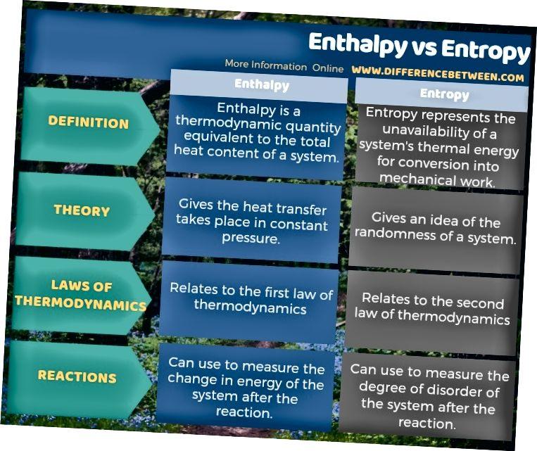 Differenza tra entalpia ed entropia in forma tabulare