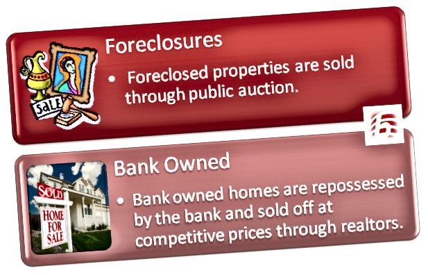 Διαφορά μεταξύ Foreclosures και Τράπεζας