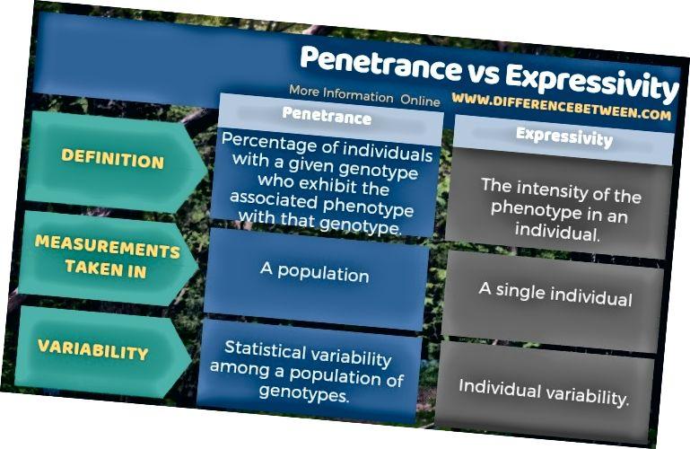 ความแตกต่างระหว่าง Penetrance และ Expressivity ในรูปแบบตาราง