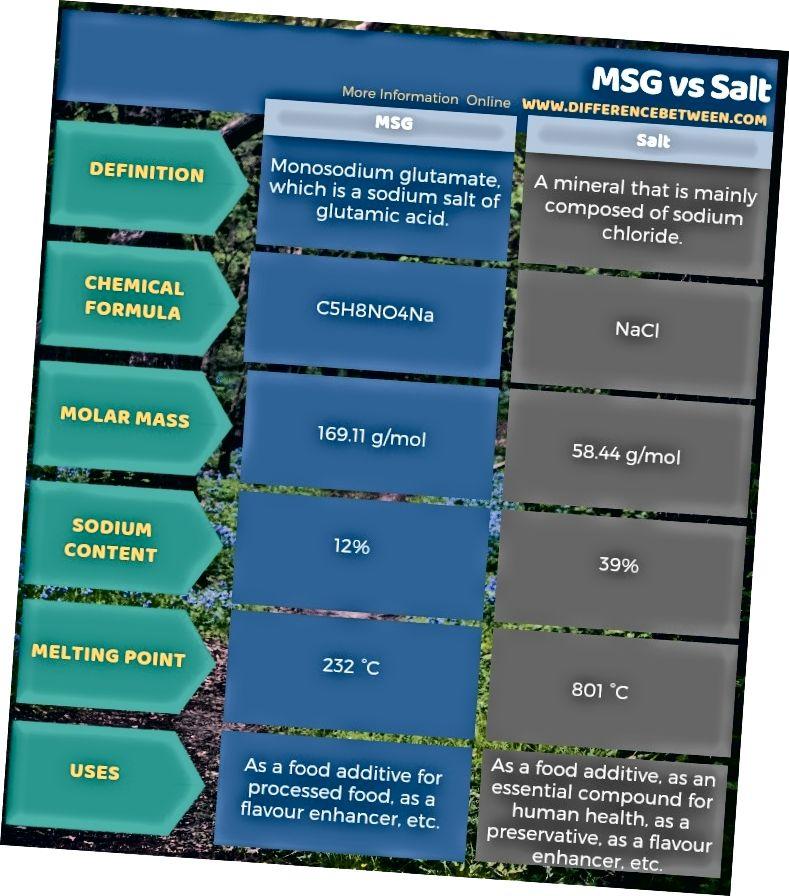 MSG ja soola erinevus tabelina